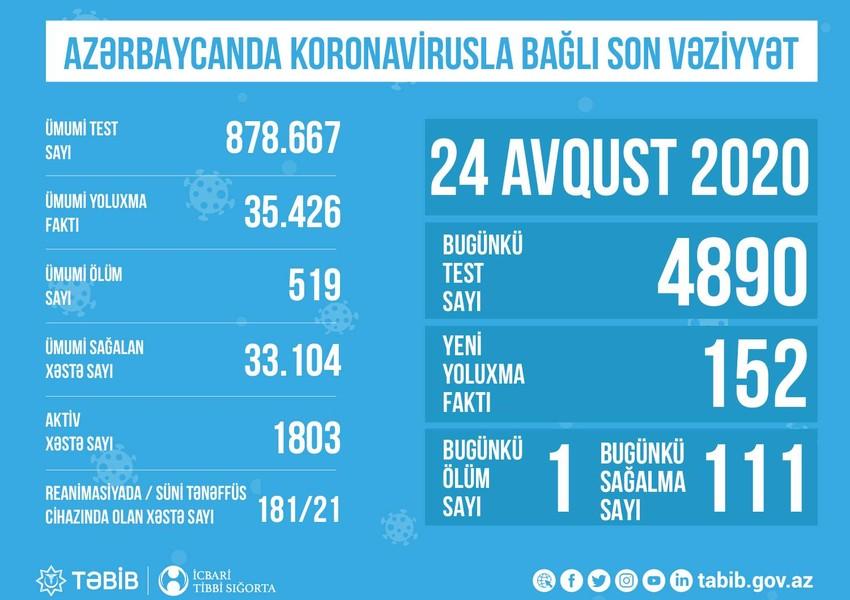 """Azərbaycanda koronavirus: """"181 xəstə reanimasiyadadır, onlardan 21-i... """""""